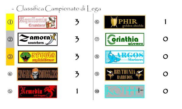 La classifica del campionato alla prima giornata