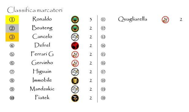 La classifica marcatori dopo la terza giornata
