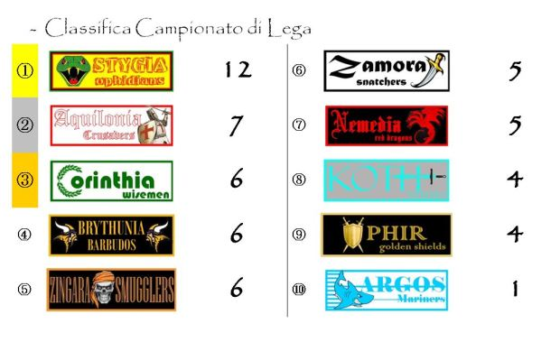 La classifica del Campionato alla quarta giornata