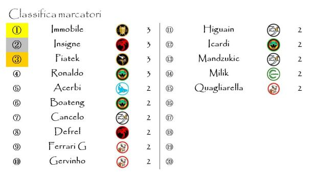 La classifica marcatori alla quarta giornata