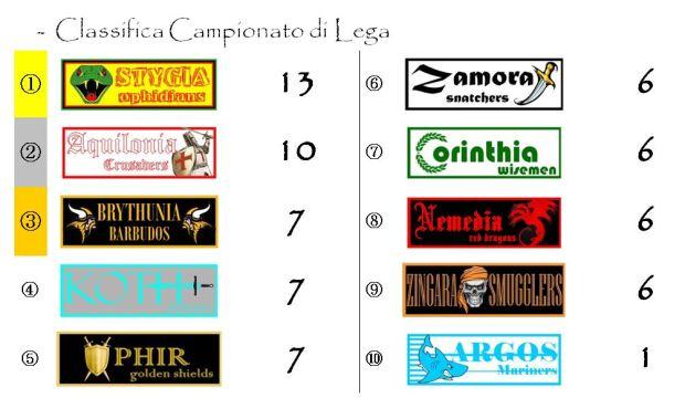 La classifica del Campionato dopo la quinta giornata