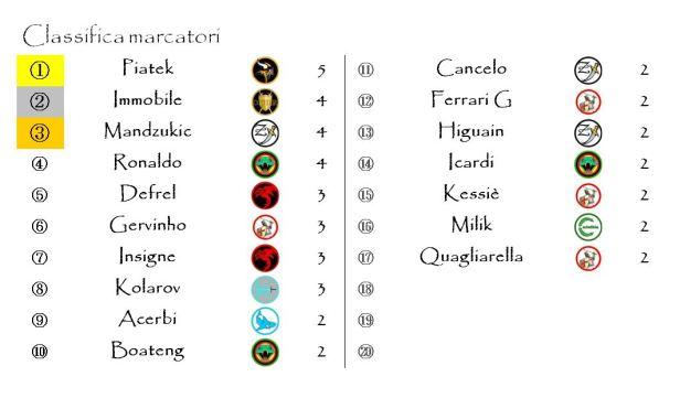 La classifica dei marcatori dopo la quinta giornata