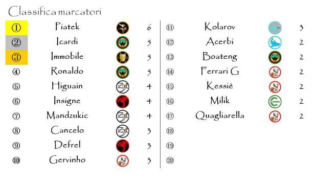 La classifica dei marcatori dopo la sesta giornata