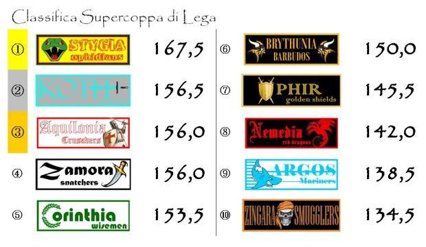 La classifica della supercoppa dopo la sesta giornata