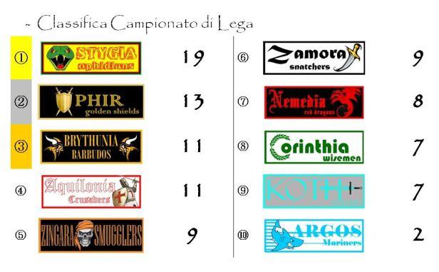 La classifica del Campionato dopo la settima giornata