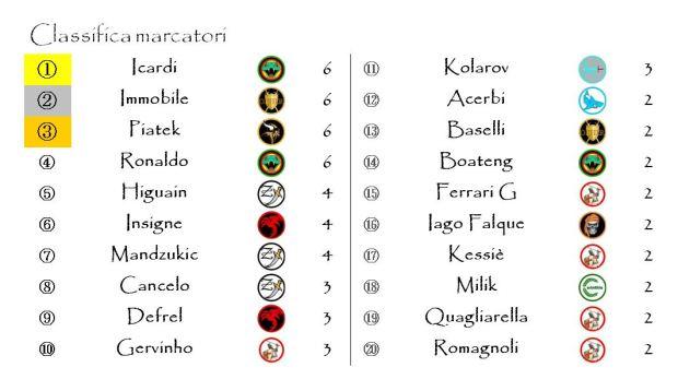 La classifica dei marcatori dopo la settima giornata