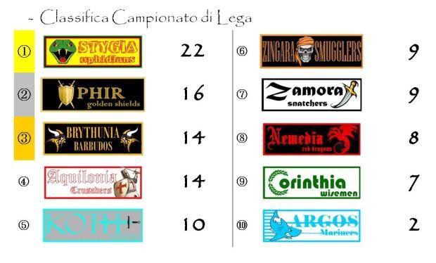 La classifica del campionato dopo l'ottava giornata