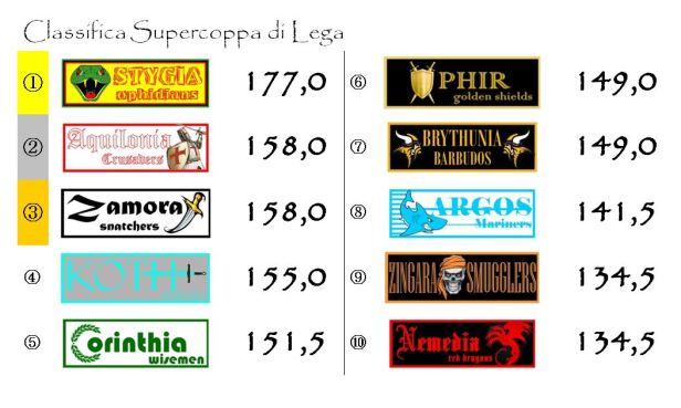 La classifica della supercoppa dopo l'ottava giornata