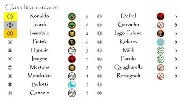 La classifica dei marcatori dopo la nona giornata