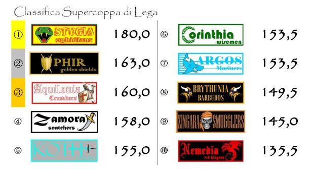 La classifica della supercoppa dopo la nona giornata
