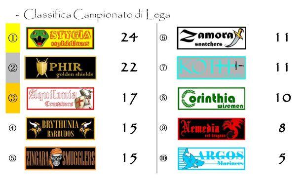 La classifica del Campionato dopo la decima giornata