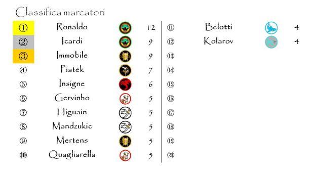 La classifica dei marcatori dopo la dodicesima giornata