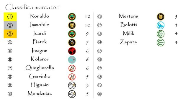 La classifica dei marcatori dopo la tredicesima giornata