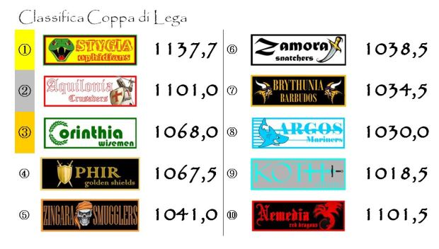 La classifica di coppa dopo la quindicesima giornata