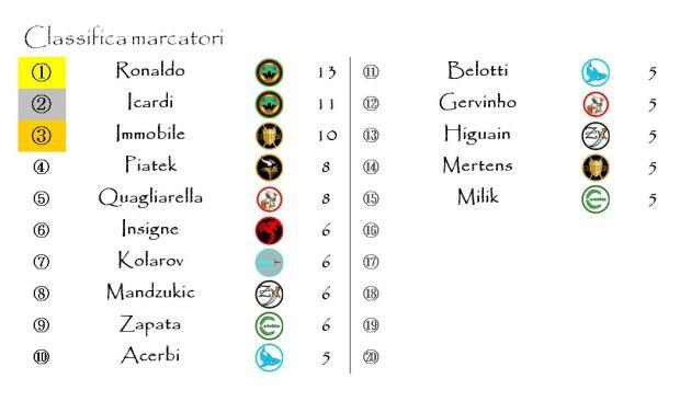 La classifica dei marcatori dopo la quindicesima giornata