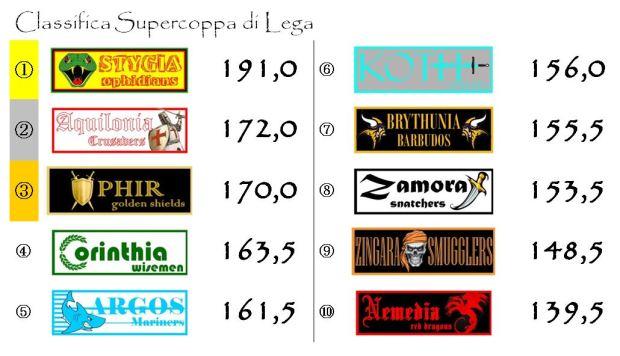 La classifica di supercoppa dopo la quindicesima giornata
