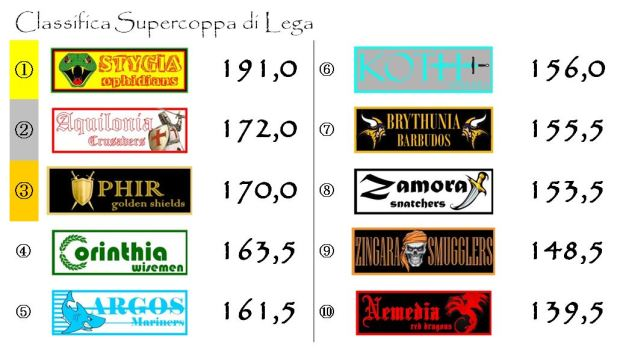 La classifica di supercoppa dopo la quindicesima giornata
