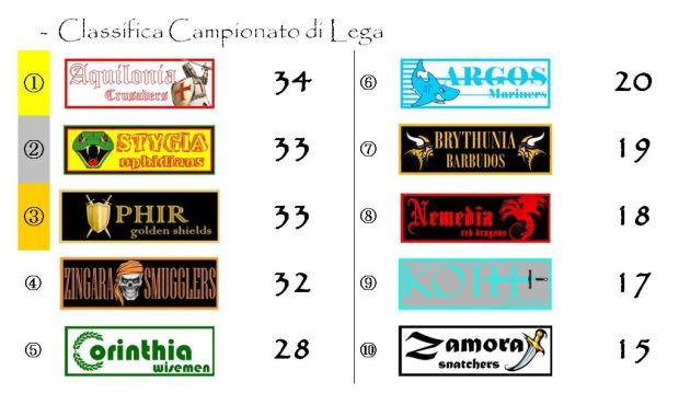 La classifica del campionato dopo la diciottesima giornata