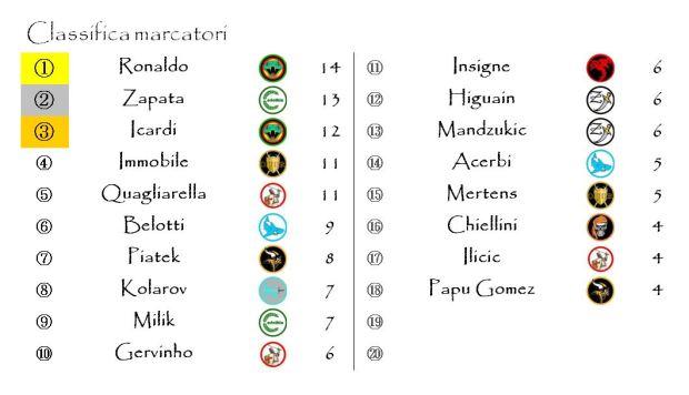 La classifica dei marcatori dopo la diciottesima giornata
