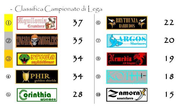 La classifica del campionato dopo la diciannovesima giornata