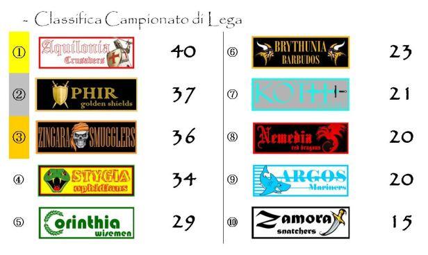La classifica del campionato dopo la ventesima giornata