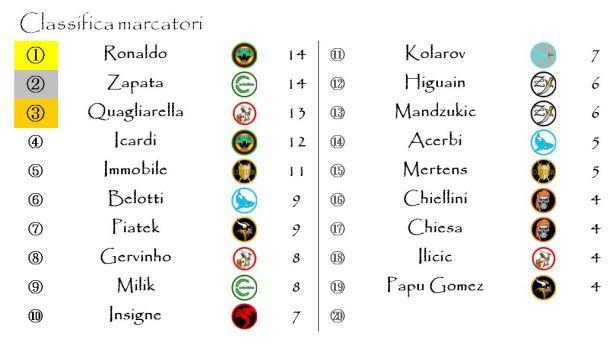 La classifica dei marcatori dopo la ventesima giornata