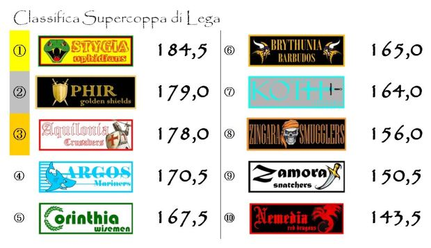 La classifica di supercoppa dopo la ventesima giornata