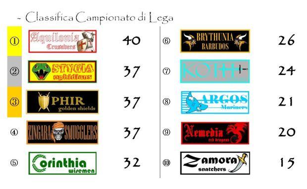La classifica del campionato dopo la ventunesima giornata