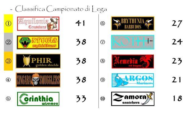 La classifica del campionato dopo la ventiduesima giornata