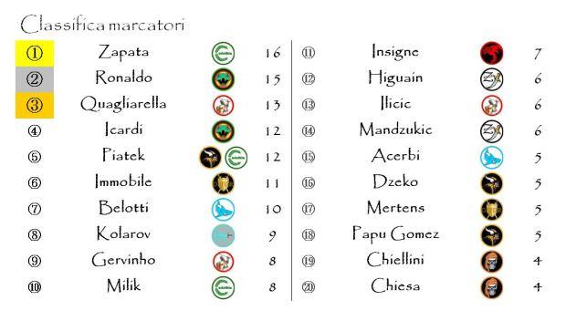 La classifica dei marcatori dopo la ventiduesima giornata