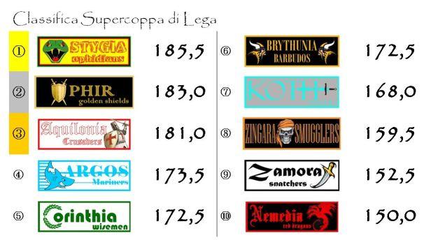 La classifica della supercoppa dopo la ventiduesima giornata