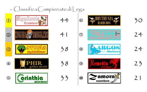 La classifica del campionato dopo la ventitreesima giornata