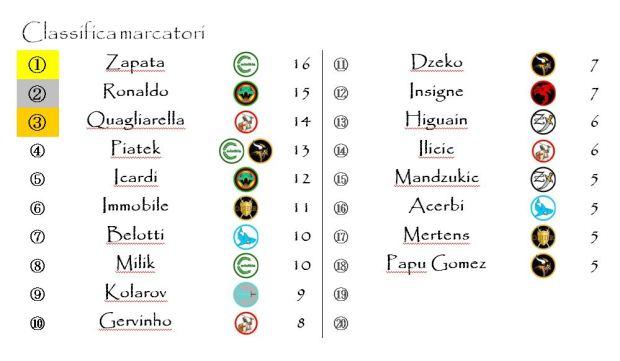 La classifica dei marcatori dopo la ventitreesima giornata