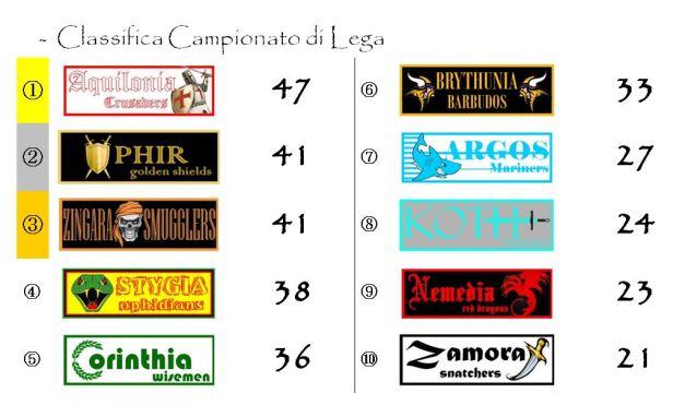 La classifica del campionato dopo la ventiquattresima giornata