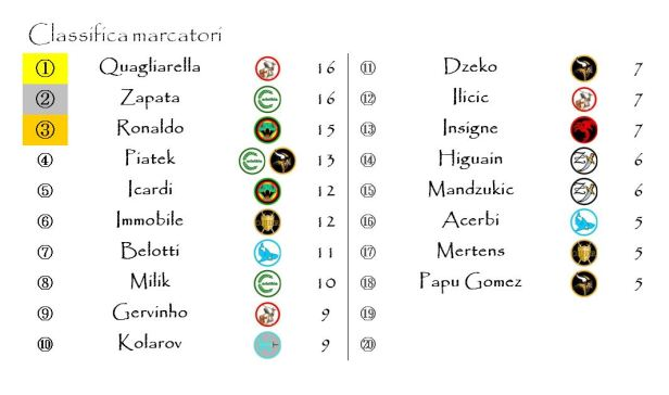 La classifica dei marcatori dopo la ventiquattresima giornata