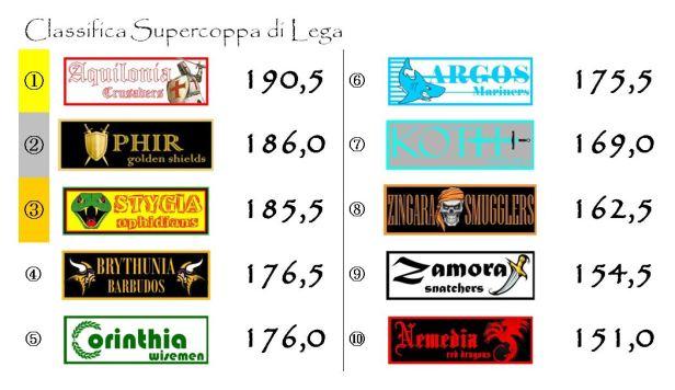 La classifica della supercoppa dopo la ventiquattresima giornata