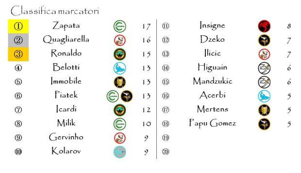 La classifica dei marcatori dopo la venticinquesima giornata