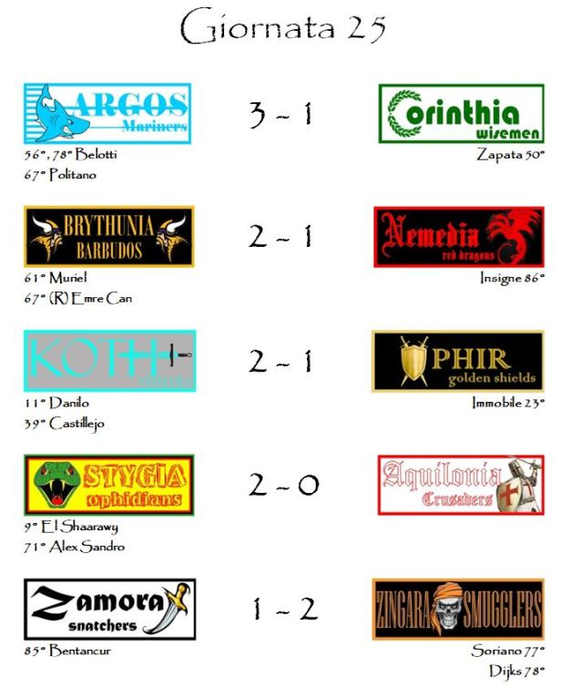 I risultati delle partite della venticinquesima giornata