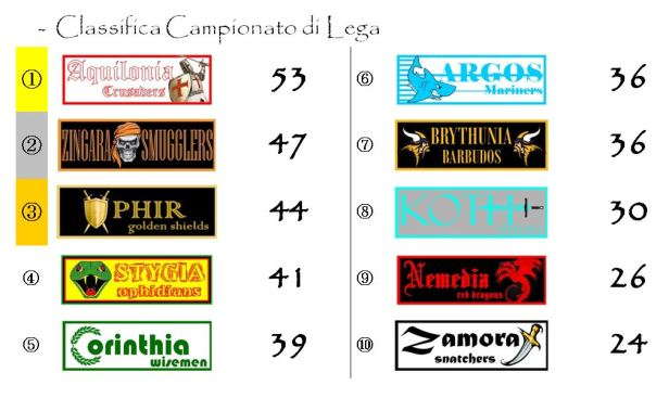 La classifica del Campionato dopo la ventisettesima giornata