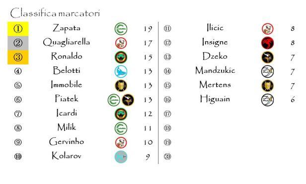 La classifica dei marcatori dopo la ventisettesima giornata