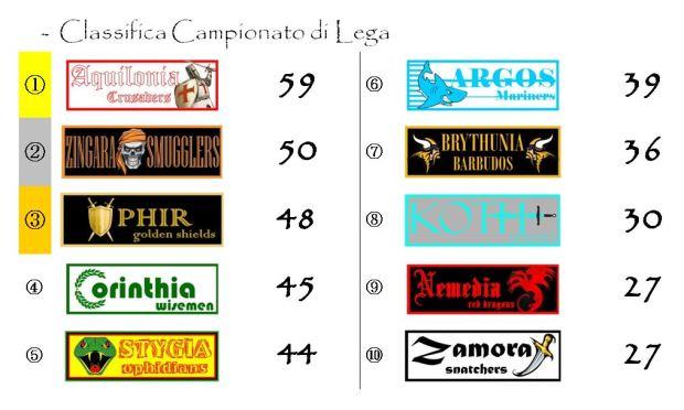 La classifica del Campionato dopo la ventinovesima giornata