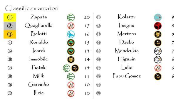 La classifica dei marcatori dopo la ventinovesima giornata