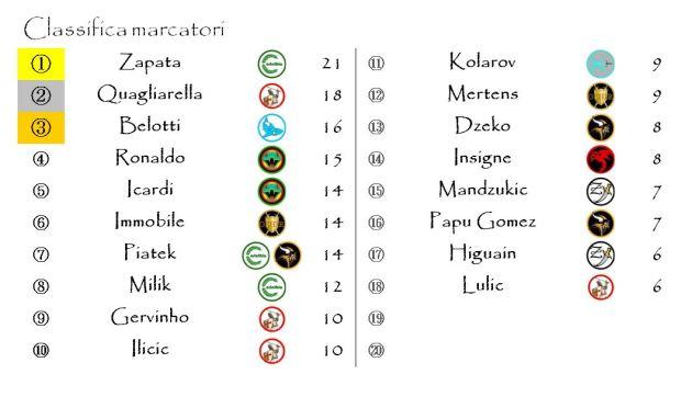 La classifica dei marcatori dopo la trentunesima giornata