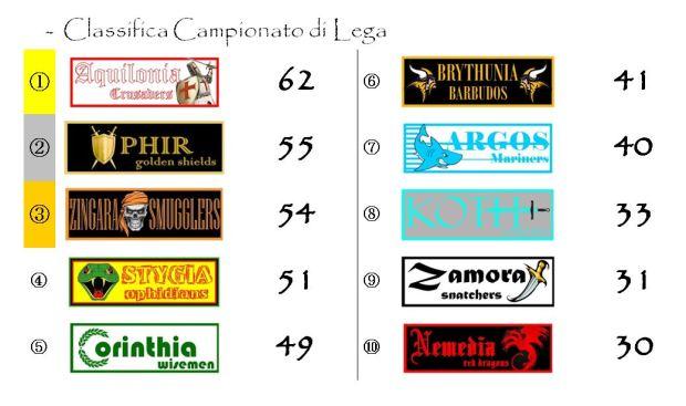 La classifica del campionato dopo la trentaduesima giornata