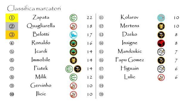 La classifica dei marcatori dopo la trentaduesima giornata