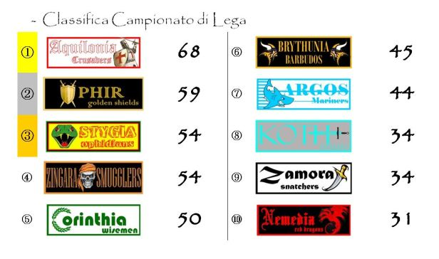 La classifica del campionato dopo la trentaquattresima giornata