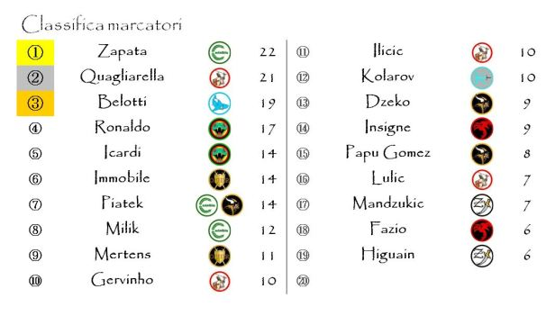 La classifica dei marcatori dopo la trentaquattresima giornata