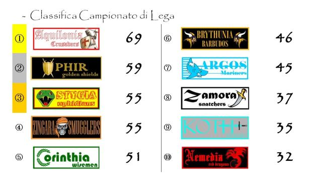 La classifica del campionato dopo la trentacinquesima giornata