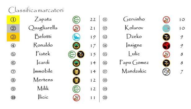 La classifica dei marcatori dopo la trentacinquesima giornata
