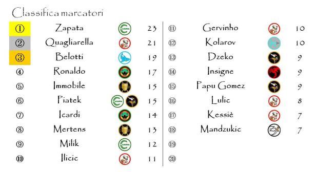 La classifica finale dei marcatori